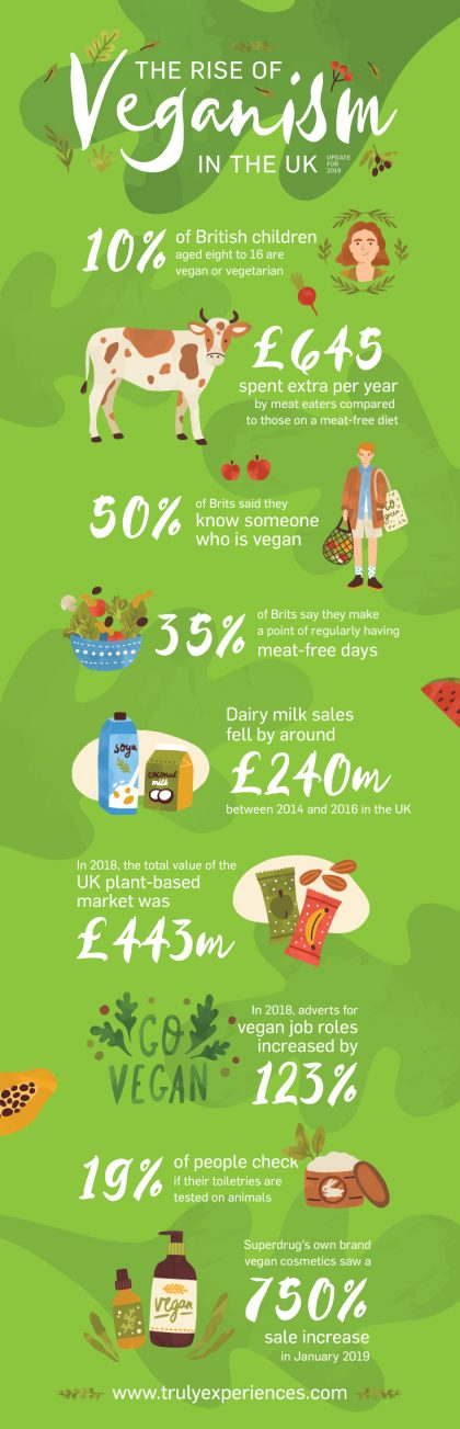 Veganism Stats in the UK