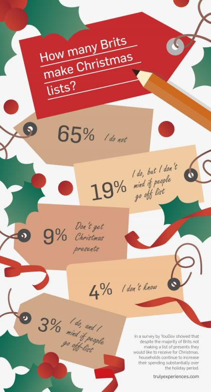 How Many Brits Make Christmas Lists?