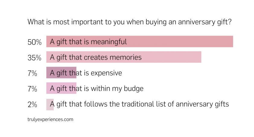 Most Important in an Anniversary Gift Graph