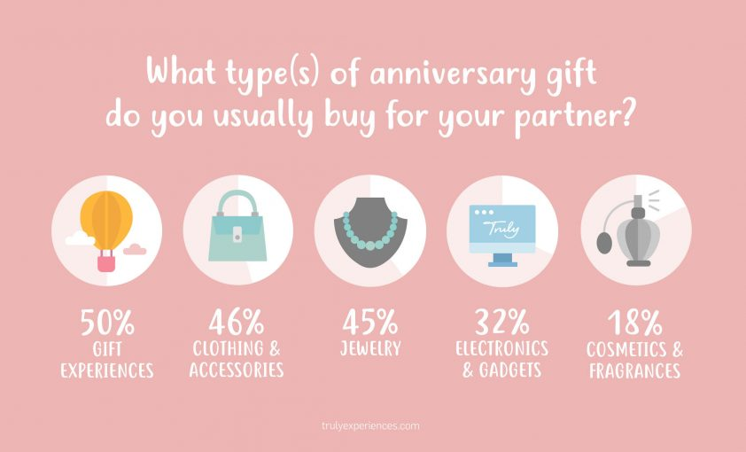 Top Anniversary Gifts