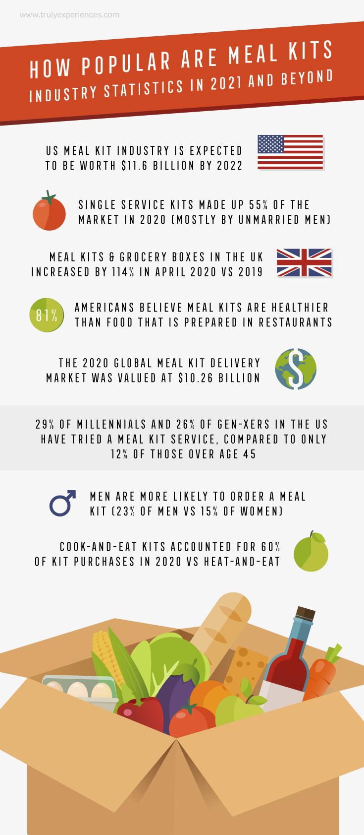 Meal Kit Statistics